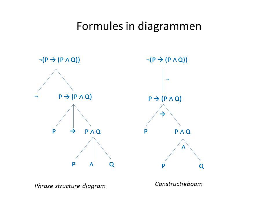 Formules in diagrammen ¬(P → (P ∧ Q)) ¬ P → (P ∧ Q) P → P ∧ Q P ∧ Q Phrase structure diagram ¬(P → (P ∧ Q)) ¬ P → (P ∧ Q) P → P ∧ Q P ∧ Q Constructieb