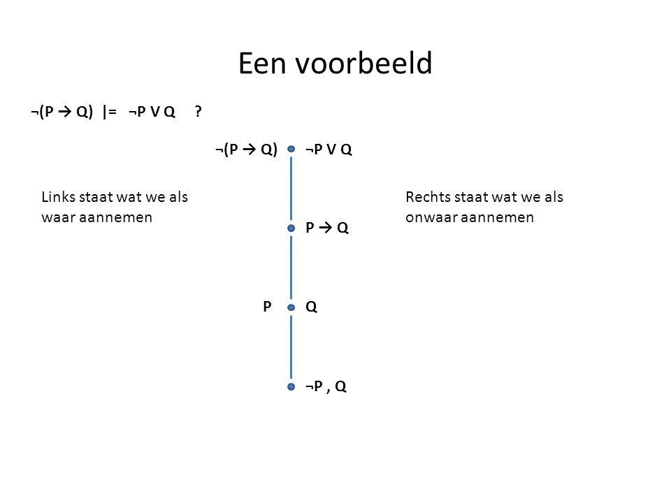 Een voorbeeld ¬(P → Q) |= ¬P V Q ? ¬(P → Q)¬P V Q Links staat wat we als waar aannemen Rechts staat wat we als onwaar aannemen P → Q PQ ¬P, Q