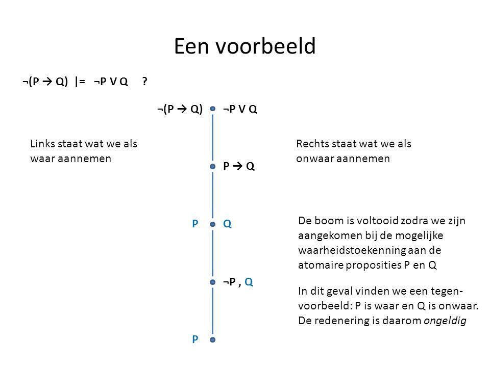 Een voorbeeld ¬(P → Q) |= ¬P V Q ? ¬(P → Q)¬P V Q Links staat wat we als waar aannemen Rechts staat wat we als onwaar aannemen P → Q PQ ¬P, Q P De boo