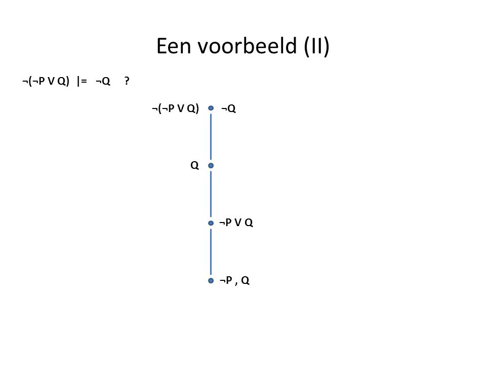 Een voorbeeld (II) ¬(¬P V Q) |= ¬Q ? ¬Q¬(¬P V Q) Q ¬P V Q ¬P, Q