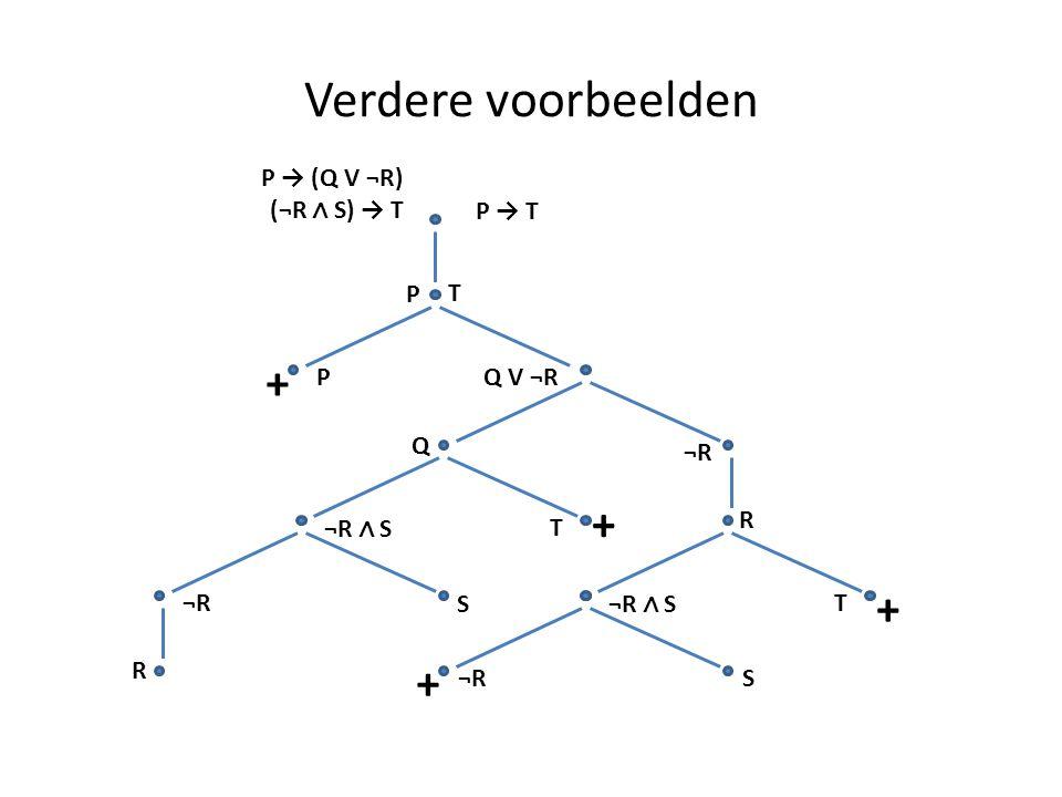 Verdere voorbeelden P → (Q V ¬R) (¬R ∧ S) → T P → T P T PQ V ¬R + Q + ¬R R ¬R ∧ S T T + ¬R S R S +