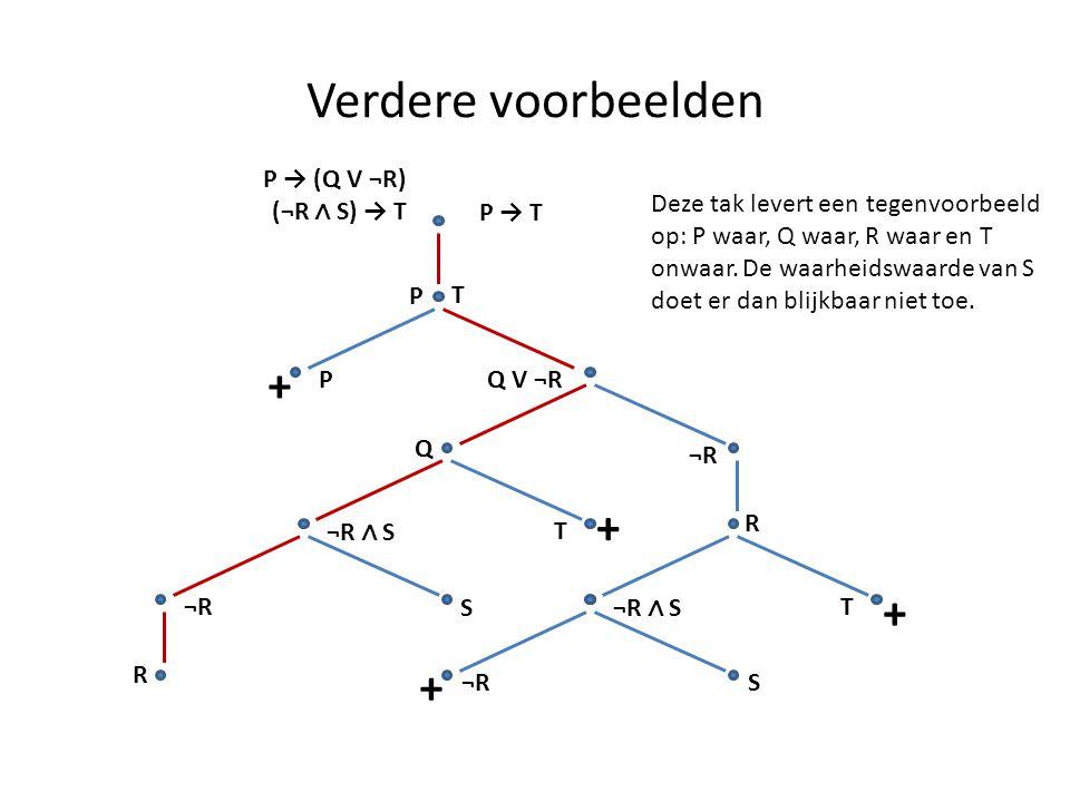 Verdere voorbeelden P → (Q V ¬R) (¬R ∧ S) → T P → T P T PQ V ¬R + Q + ¬R R ¬R ∧ S T T + ¬R S R S + Deze tak levert een tegenvoorbeeld op: P waar, Q wa