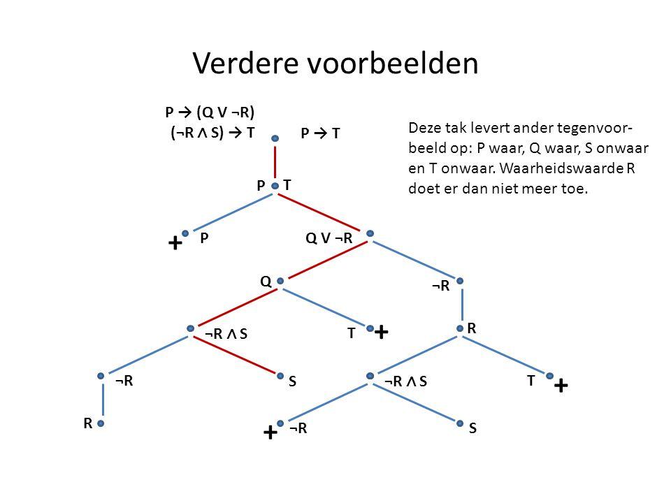 Verdere voorbeelden P → (Q V ¬R) (¬R ∧ S) → T P → T P T PQ V ¬R + Q + ¬R R ¬R ∧ S T T + ¬R S R S + Deze tak levert ander tegenvoor- beeld op: P waar,