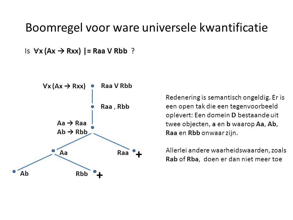 Boomregel voor ware universele kwantificatie Is ∀ x (Ax → Rxx) |= Raa V Rbb ? ∀ x (Ax → Rxx) Raa V Rbb AaRaa Redenering is semantisch ongeldig. Er is