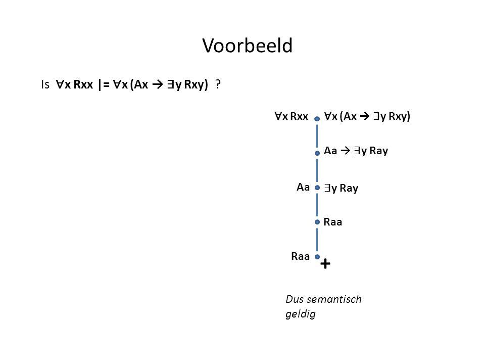 Voorbeeld Aa Raa Is ∀ x Rxx |= ∀ x (Ax → ∃ y Rxy) ? ∀ x Rxx ∀ x (Ax → ∃ y Rxy) Aa → ∃ y Ray ∃ y Ray Raa + Dus semantisch geldig