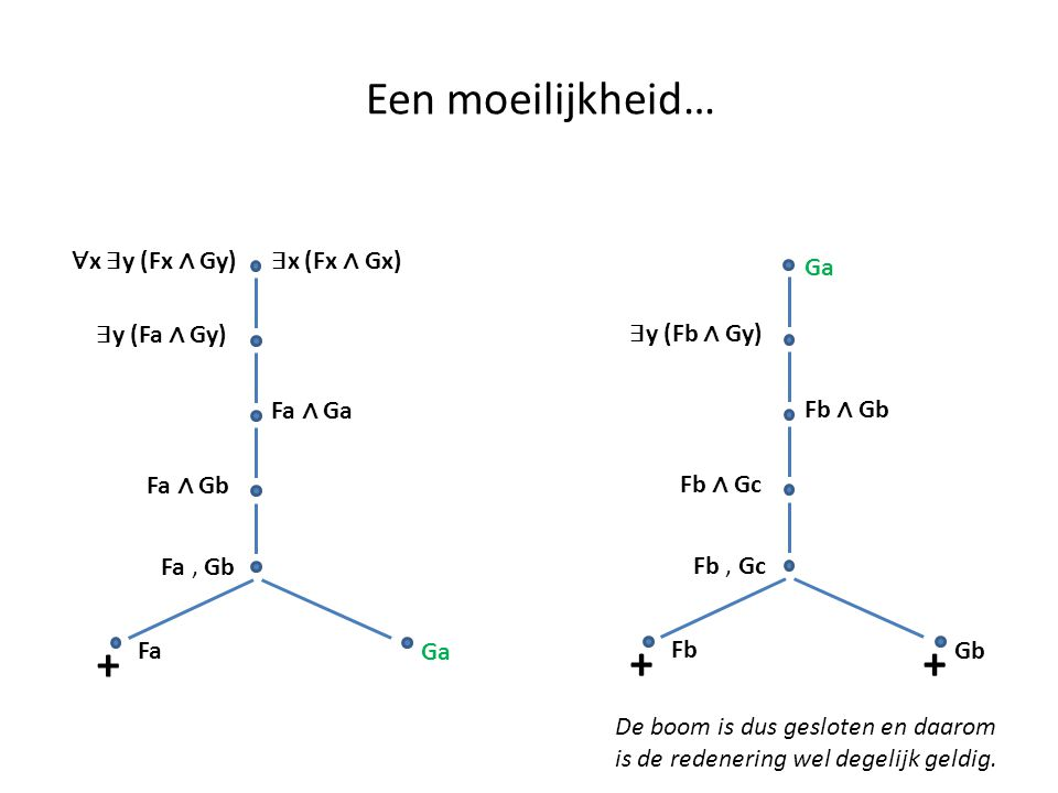 Een moeilijkheid… + Fb ∧ Gb ∃ y (Fb ∧ Gy) Fb ∧ Gc Fb, Gc Fb Gb Ga + Fa ∧ Ga ∀ x ∃ y (Fx ∧ Gy) ∃ x (Fx ∧ Gx) ∃ y (Fa ∧ Gy) Fa ∧ Gb Fa, Gb Fa Ga + De bo
