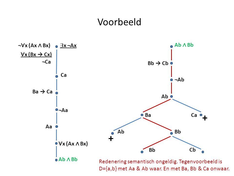Voorbeeld ¬ ∀ x (Ax ∧ Bx) ∃ x ¬Ax ∀ x (Bx → Cx) ¬Ca Ba → Ca Aa Ca ¬Aa ∀ x (Ax ∧ Bx) Ab ∧ Bb Bb → Cb ¬Ab Ab BaCa + AbBb + Cb Redenering semantisch onge