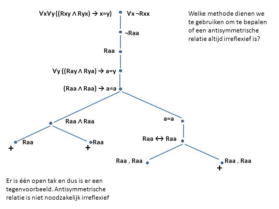 ∀ x ∀ y ((Rxy ∧ Ryx) → x=y) ∀ x ¬Rxx ¬Raa Raa ∧ Raa Raa + Raa, Raa Er is één open tak en dus is er een tegenvoorbeeld. Antisymmetrische relatie is nie
