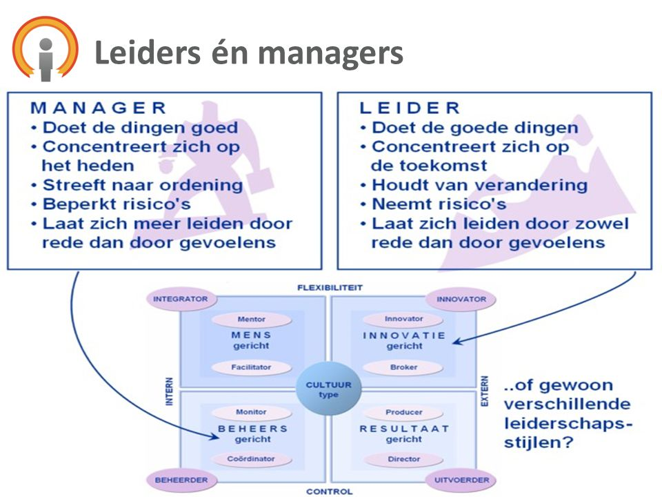 Leiders én managers