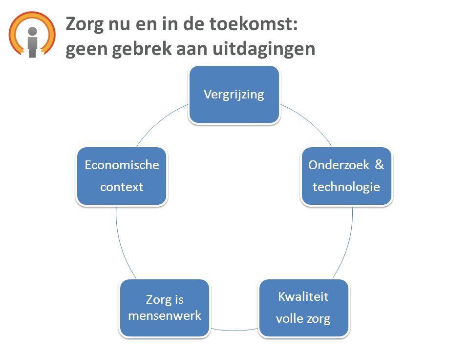 Vergrijzing Onderzoek & technologie Kwaliteit volle zorg Zorg is mensenwerk Economische context Zorg nu en in de toekomst: geen gebrek aan uitdagingen