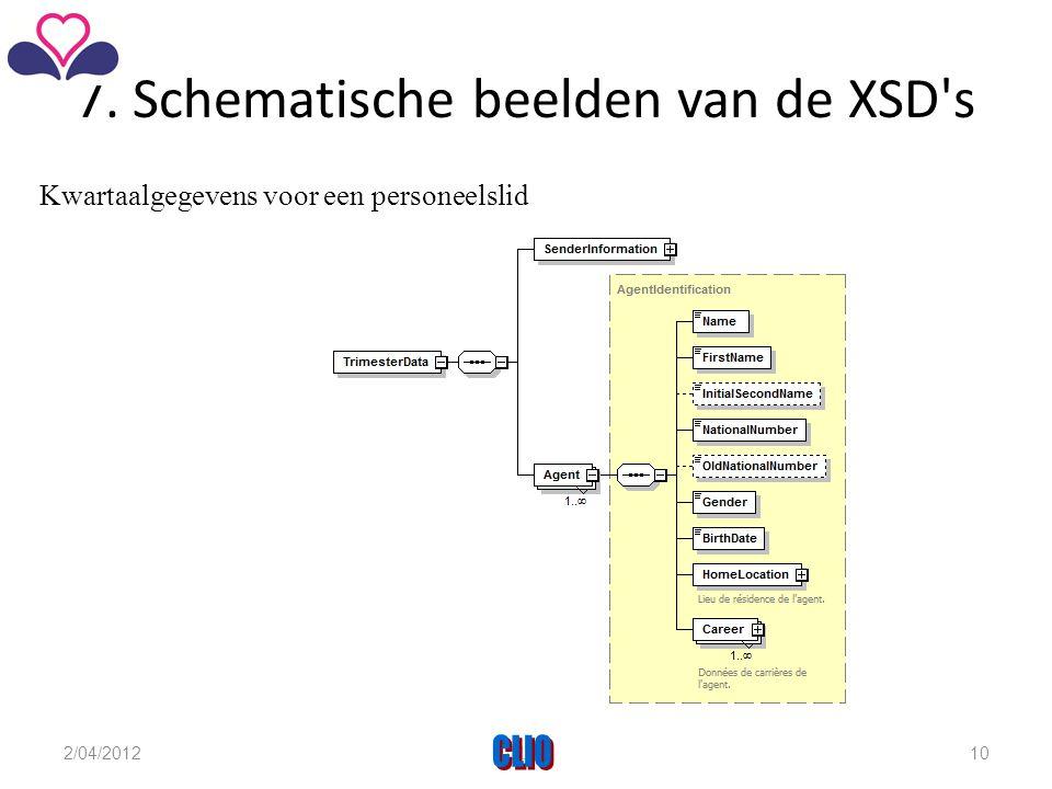 7. Schematische beelden van de XSD s Kwartaalgegevens voor een personeelslid 2/04/2012CLIO10