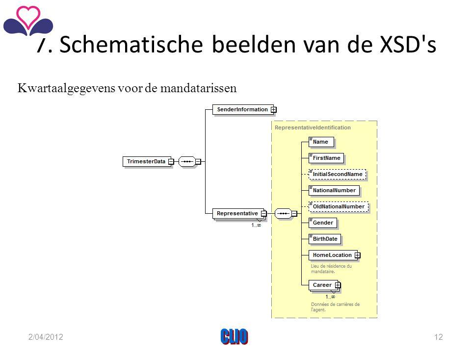 7. Schematische beelden van de XSD s Kwartaalgegevens voor de mandatarissen 2/04/2012CLIO12