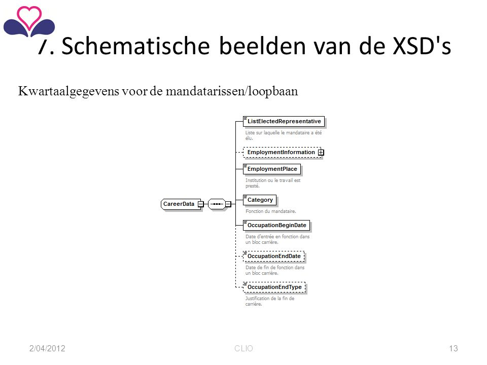 7. Schematische beelden van de XSD's Kwartaalgegevens voor de mandatarissen/loopbaan 2/04/2012CLIO13