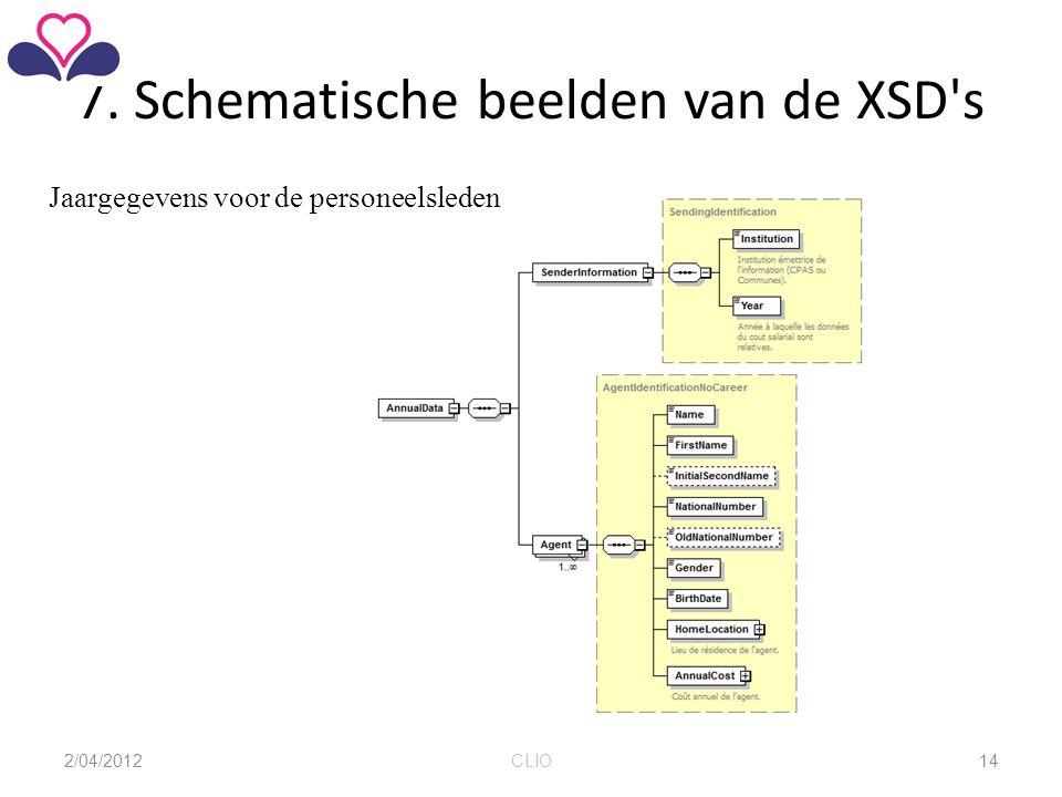 7. Schematische beelden van de XSD's Jaargegevens voor de personeelsleden 2/04/2012CLIO14