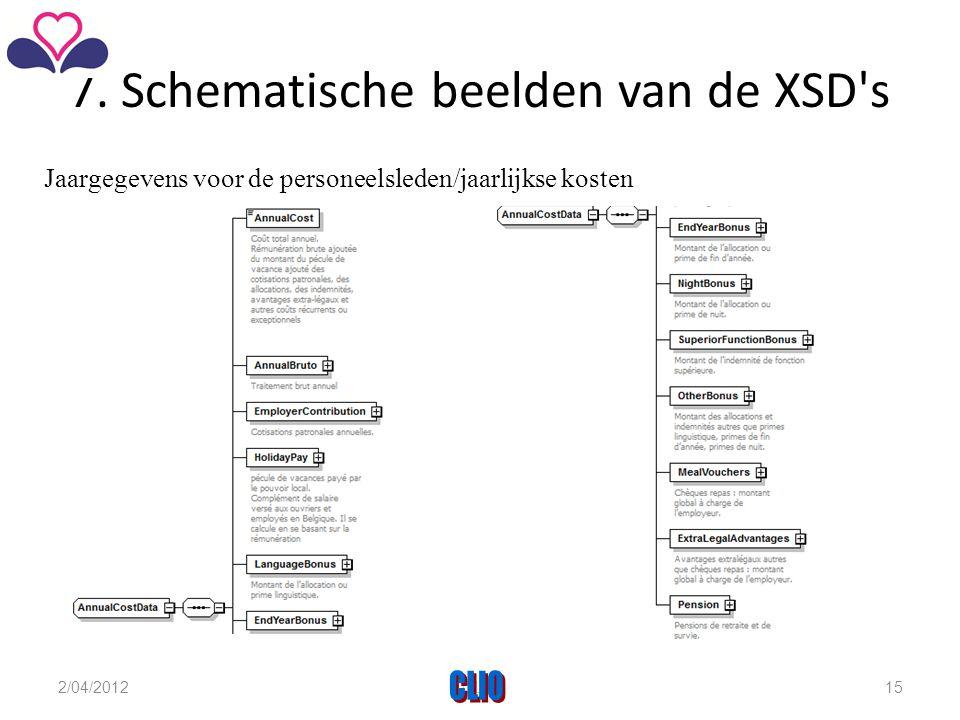 7. Schematische beelden van de XSD's Jaargegevens voor de personeelsleden/jaarlijkse kosten 2/04/2012CLIO15