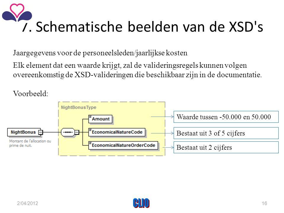 7. Schematische beelden van de XSD's Elk element dat een waarde krijgt, zal de valideringsregels kunnen volgen overeenkomstig de XSD-valideringen die