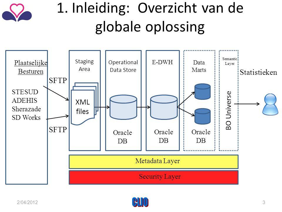1. Inleiding: Overzicht van de globale oplossing Plaatselijke Besturen STESUD ADEHIS Sherazade SD Works Staging Area Operational Data Store E-DWH Data