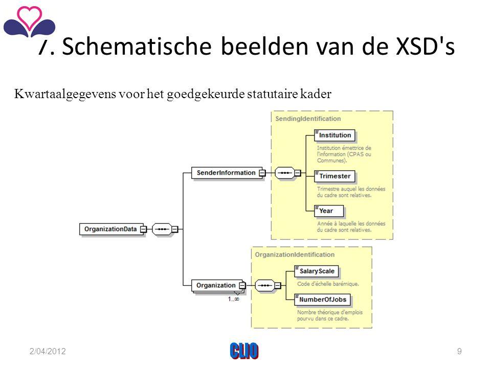 7. Schematische beelden van de XSD's Kwartaalgegevens voor het goedgekeurde statutaire kader 2/04/2012CLIO9