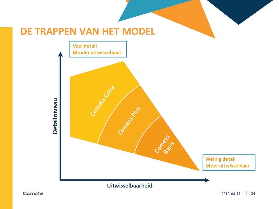 2013-04-11 24 | DE TRAPPEN VAN HET MODEL Detailniveau Uitwisselbaarheid Veel detail Minder uitwisselbaar Weinig detail Meer uitwisselbaar