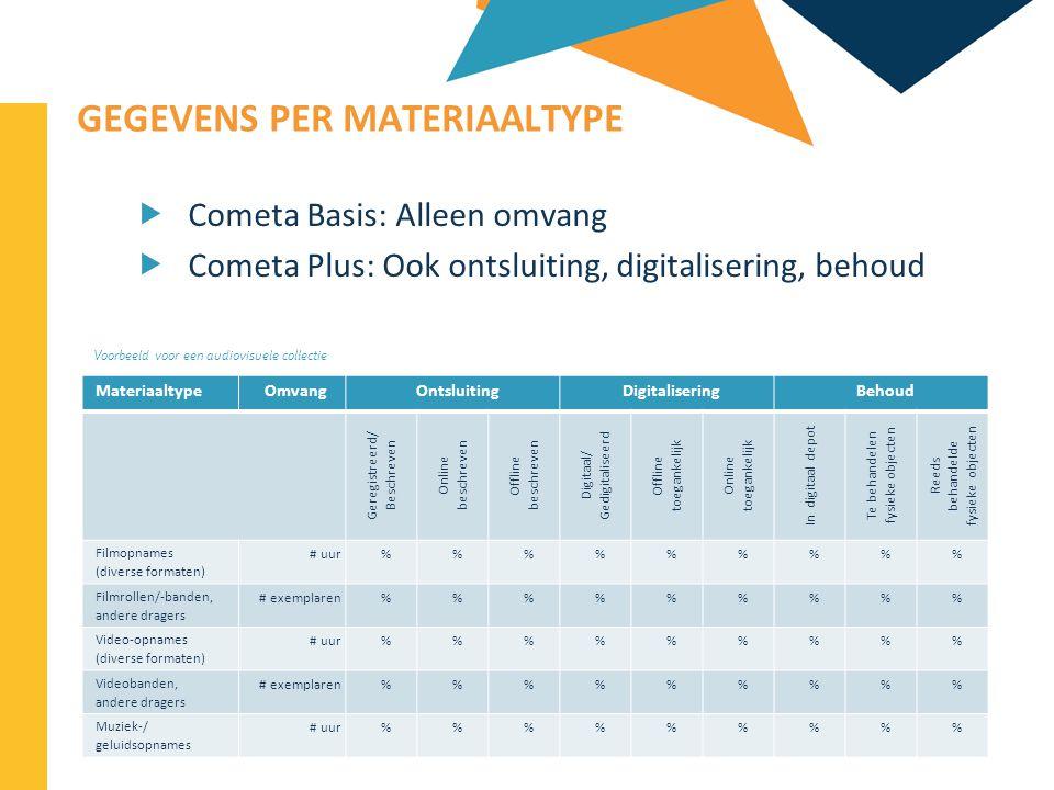 2013-04-11 31 | GEGEVENS PER MATERIAALTYPE  Cometa Basis: Alleen omvang  Cometa Plus: Ook ontsluiting, digitalisering, behoud MateriaaltypeOmvangOnt