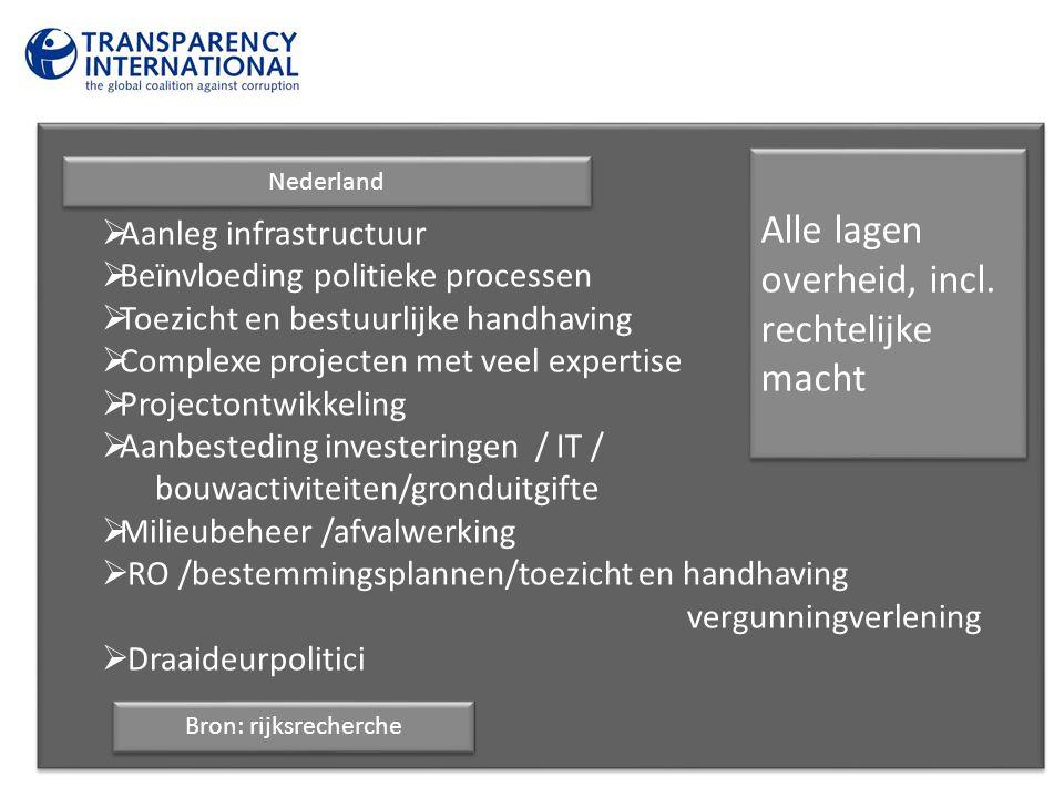  Aanleg infrastructuur  Beïnvloeding politieke processen  Toezicht en bestuurlijke handhaving  Complexe projecten met veel expertise  Projectontw