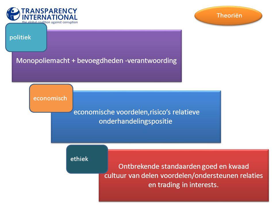 Monopoliemacht + bevoegdheden -verantwoording Theoriёn politiek economische voordelen,risico's relatieve onderhandelingspositie economisch Ontbrekende