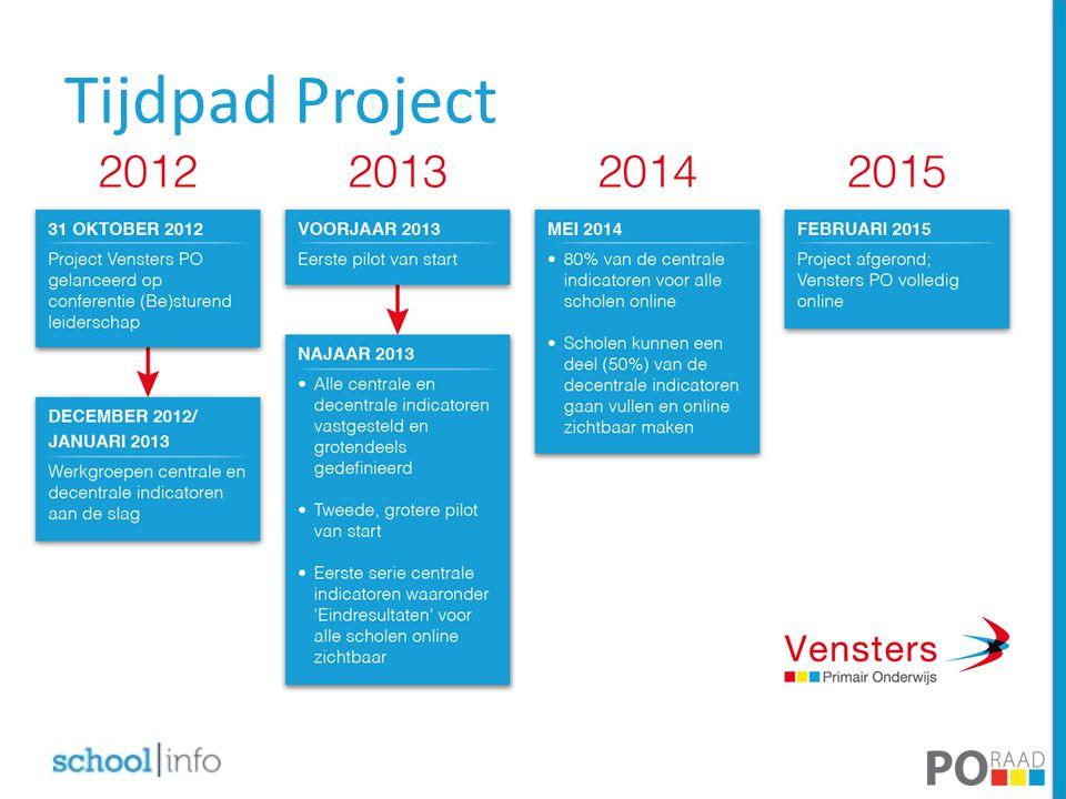 Tijdpad Project