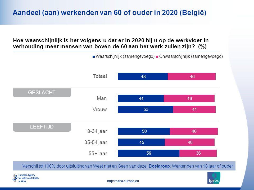 10 http://osha.europa.eu Totaal Man Vrouw 18-34 jaar 35-54 jaar 55+ jaar Aandeel (aan) werkenden van 60 of ouder in 2020 (België) Hoe waarschijnlijk i