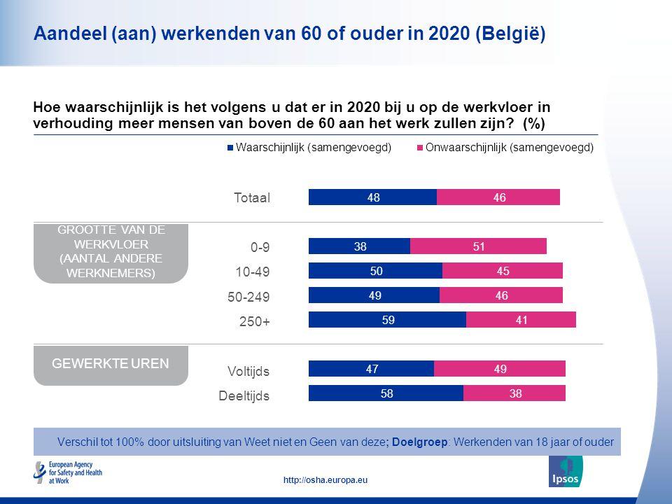 11 http://osha.europa.eu Aandeel (aan) werkenden van 60 of ouder in 2020 (België) Hoe waarschijnlijk is het volgens u dat er in 2020 bij u op de werkvloer in verhouding meer mensen van boven de 60 aan het werk zullen zijn.