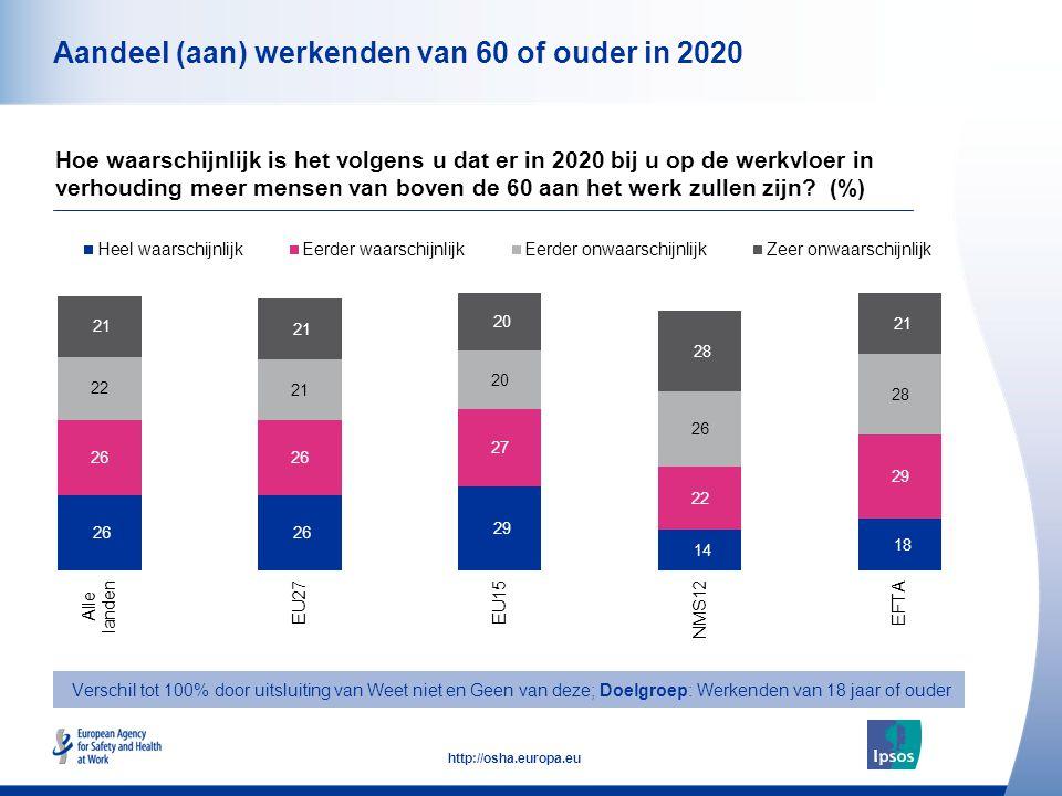 13 http://osha.europa.eu Aandeel (aan) werkenden van 60 of ouder in 2020 Hoe waarschijnlijk is het volgens u dat er in 2020 bij u op de werkvloer in verhouding meer mensen van boven de 60 aan het werk zullen zijn.