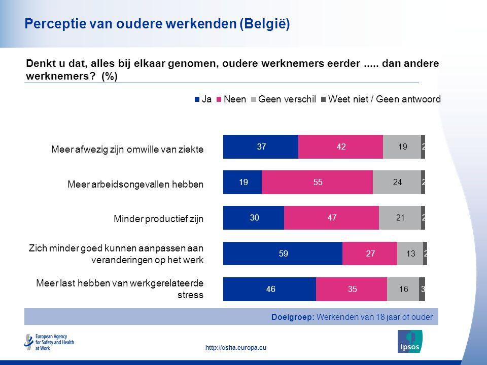 15 http://osha.europa.eu Perceptie van oudere werkenden (België) Meer afwezig zijn omwille van ziekte Meer arbeidsongevallen hebben Minder productief