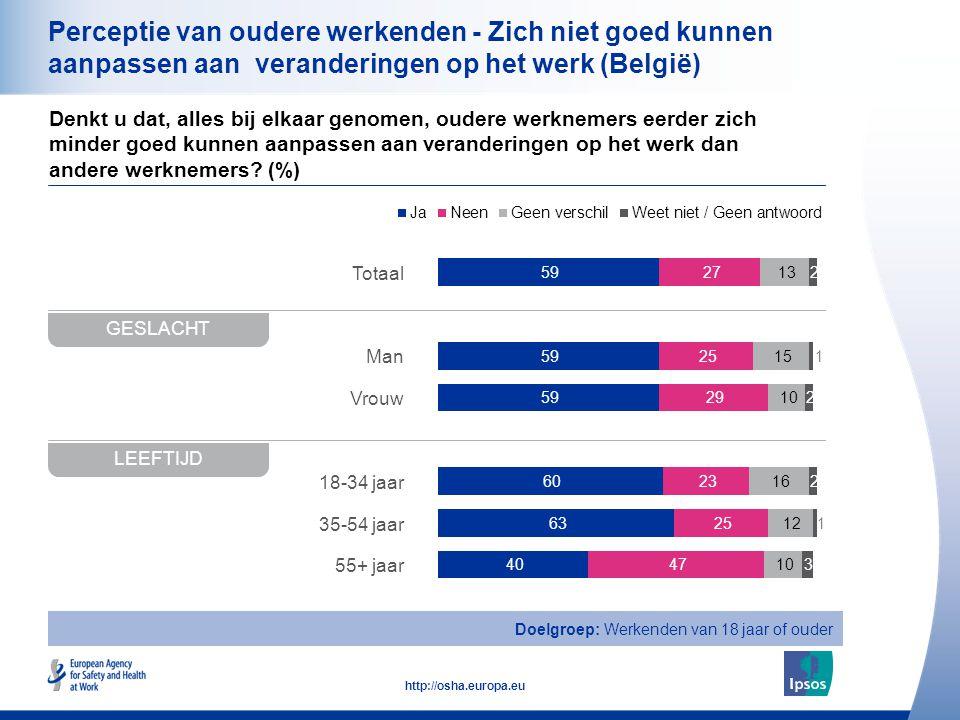 16 http://osha.europa.eu Totaal Man Vrouw 18-34 jaar 35-54 jaar 55+ jaar Perceptie van oudere werkenden - Zich niet goed kunnen aanpassen aan veranderingen op het werk (België) Denkt u dat, alles bij elkaar genomen, oudere werknemers eerder zich minder goed kunnen aanpassen aan veranderingen op het werk dan andere werknemers.