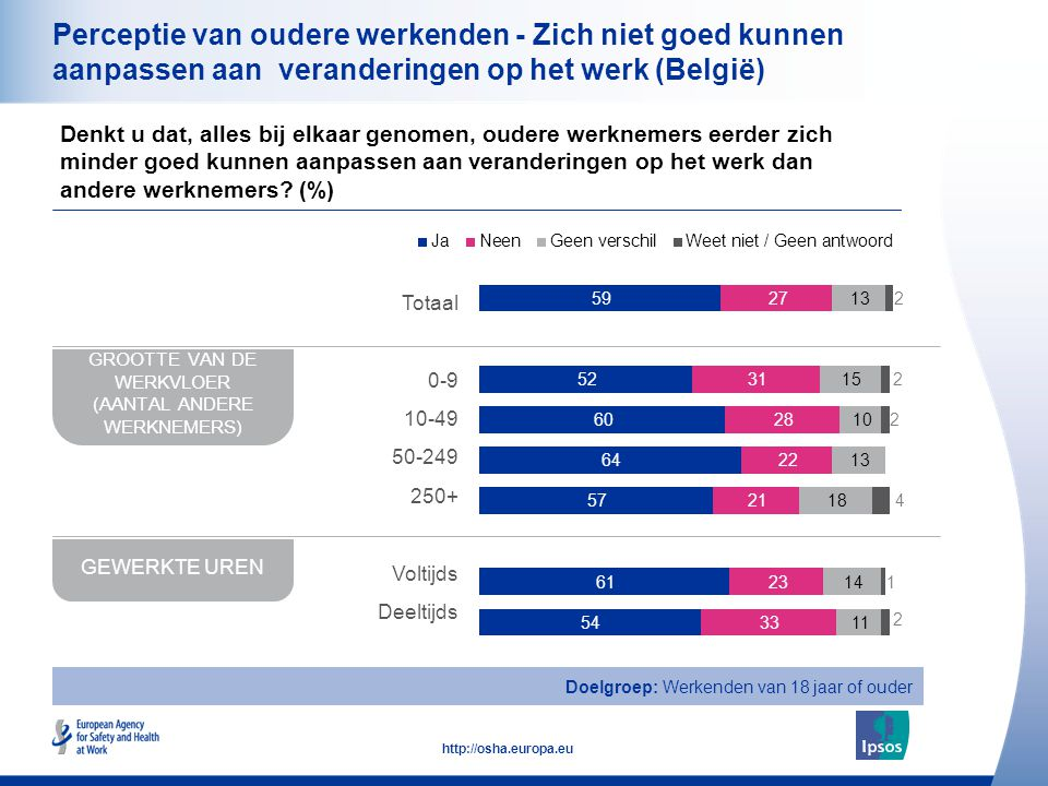 17 http://osha.europa.eu Perceptie van oudere werkenden - Zich niet goed kunnen aanpassen aan veranderingen op het werk (België) Denkt u dat, alles bij elkaar genomen, oudere werknemers eerder zich minder goed kunnen aanpassen aan veranderingen op het werk dan andere werknemers.