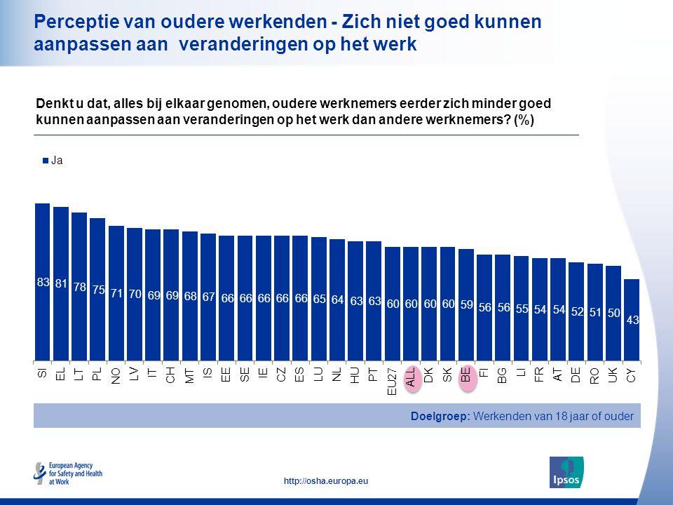 18 http://osha.europa.eu Perceptie van oudere werkenden - Zich niet goed kunnen aanpassen aan veranderingen op het werk Denkt u dat, alles bij elkaar genomen, oudere werknemers eerder zich minder goed kunnen aanpassen aan veranderingen op het werk dan andere werknemers.