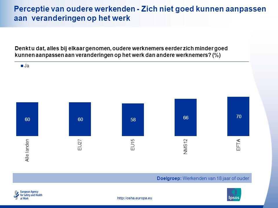 19 http://osha.europa.eu Perceptie van oudere werkenden - Zich niet goed kunnen aanpassen aan veranderingen op het werk Denkt u dat, alles bij elkaar genomen, oudere werknemers eerder zich minder goed kunnen aanpassen aan veranderingen op het werk dan andere werknemers.