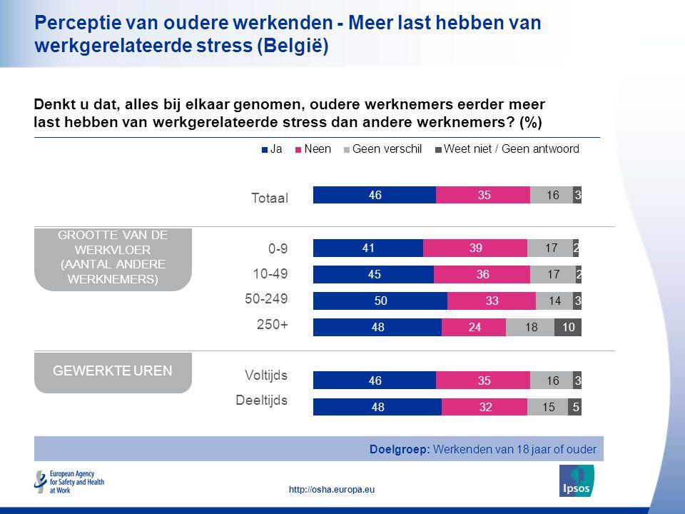 21 http://osha.europa.eu Perceptie van oudere werkenden - Meer last hebben van werkgerelateerde stress (België) Denkt u dat, alles bij elkaar genomen, oudere werknemers eerder meer last hebben van werkgerelateerde stress dan andere werknemers.