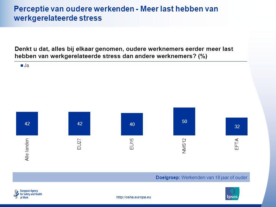23 http://osha.europa.eu Perceptie van oudere werkenden - Meer last hebben van werkgerelateerde stress Denkt u dat, alles bij elkaar genomen, oudere werknemers eerder meer last hebben van werkgerelateerde stress dan andere werknemers.