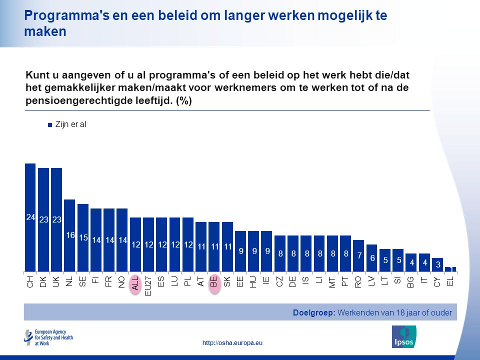 25 http://osha.europa.eu Programma s en een beleid om langer werken mogelijk te maken Kunt u aangeven of u al programma s of een beleid op het werk hebt die/dat het gemakkelijker maken/maakt voor werknemers om te werken tot of na de pensioengerechtigde leeftijd.