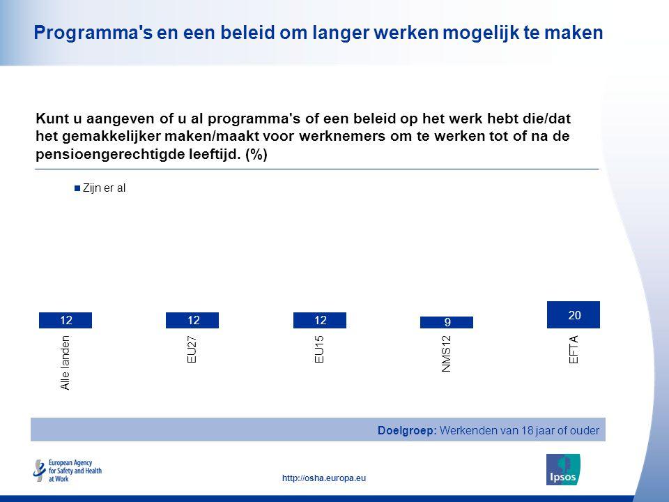 26 http://osha.europa.eu Programma s en een beleid om langer werken mogelijk te maken Kunt u aangeven of u al programma s of een beleid op het werk hebt die/dat het gemakkelijker maken/maakt voor werknemers om te werken tot of na de pensioengerechtigde leeftijd.