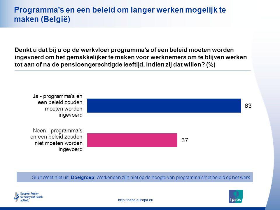 27 http://osha.europa.eu Programma s en een beleid om langer werken mogelijk te maken (België) Denkt u dat bij u op de werkvloer programma s of een beleid moeten worden ingevoerd om het gemakkelijker te maken voor werknemers om te blijven werken tot aan of na de pensioengerechtigde leeftijd, indien zij dat willen.