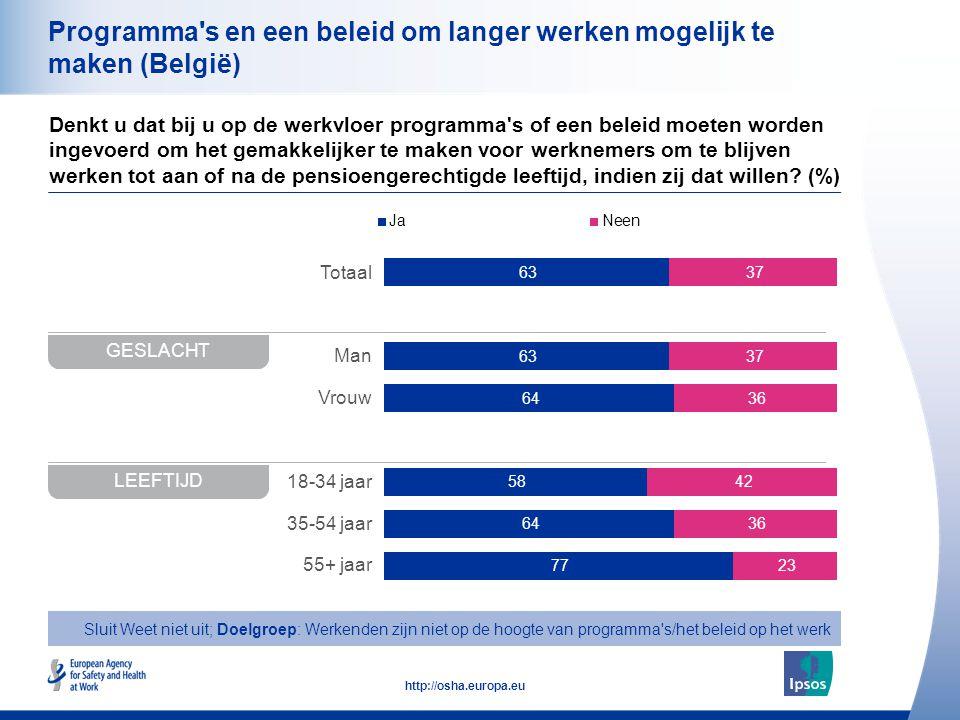 28 http://osha.europa.eu Totaal Man Vrouw 18-34 jaar 35-54 jaar 55+ jaar Programma s en een beleid om langer werken mogelijk te maken (België) Denkt u dat bij u op de werkvloer programma s of een beleid moeten worden ingevoerd om het gemakkelijker te maken voor werknemers om te blijven werken tot aan of na de pensioengerechtigde leeftijd, indien zij dat willen.