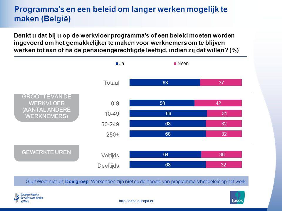 29 http://osha.europa.eu Programma s en een beleid om langer werken mogelijk te maken (België) Denkt u dat bij u op de werkvloer programma s of een beleid moeten worden ingevoerd om het gemakkelijker te maken voor werknemers om te blijven werken tot aan of na de pensioengerechtigde leeftijd, indien zij dat willen.