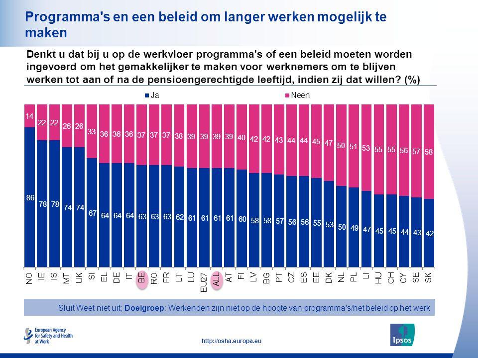 30 http://osha.europa.eu Programma s en een beleid om langer werken mogelijk te maken Denkt u dat bij u op de werkvloer programma s of een beleid moeten worden ingevoerd om het gemakkelijker te maken voor werknemers om te blijven werken tot aan of na de pensioengerechtigde leeftijd, indien zij dat willen.