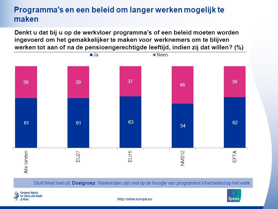 31 http://osha.europa.eu Programma's en een beleid om langer werken mogelijk te maken Denkt u dat bij u op de werkvloer programma's of een beleid moet