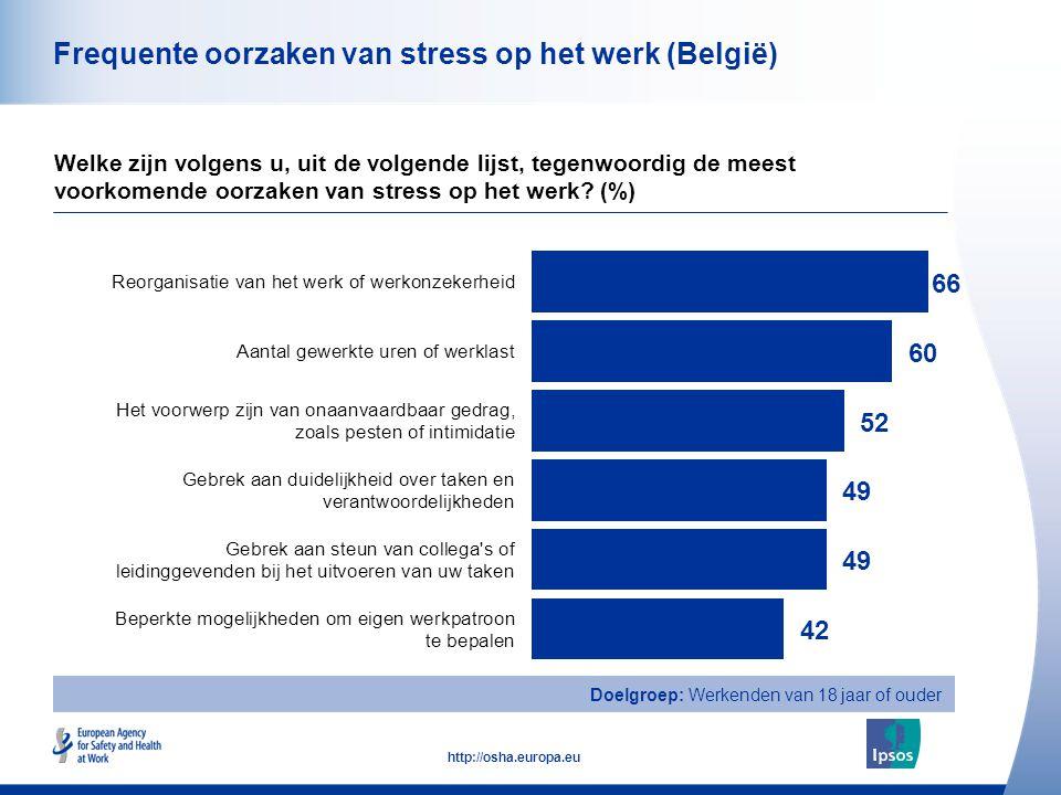 33 http://osha.europa.eu Frequente oorzaken van stress op het werk (België) Welke zijn volgens u, uit de volgende lijst, tegenwoordig de meest voorkom