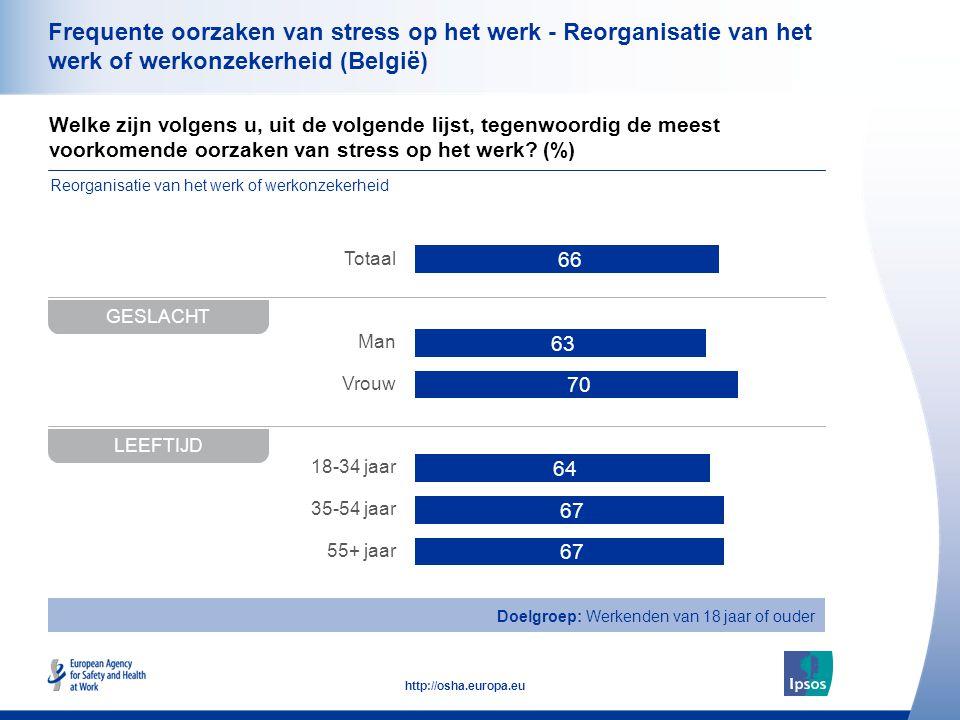 34 http://osha.europa.eu Welke zijn volgens u, uit de volgende lijst, tegenwoordig de meest voorkomende oorzaken van stress op het werk? (%) Frequente