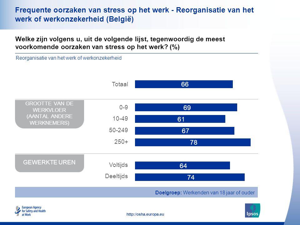 35 http://osha.europa.eu Frequente oorzaken van stress op het werk - Reorganisatie van het werk of werkonzekerheid (België) Welke zijn volgens u, uit de volgende lijst, tegenwoordig de meest voorkomende oorzaken van stress op het werk.