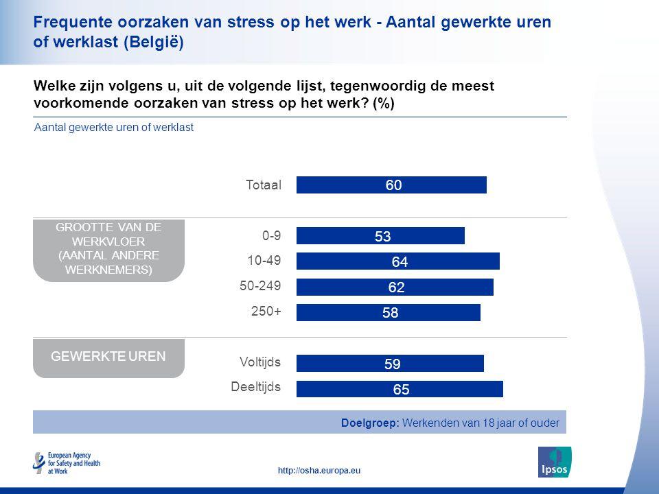 37 http://osha.europa.eu Frequente oorzaken van stress op het werk - Aantal gewerkte uren of werklast (België) Welke zijn volgens u, uit de volgende lijst, tegenwoordig de meest voorkomende oorzaken van stress op het werk.
