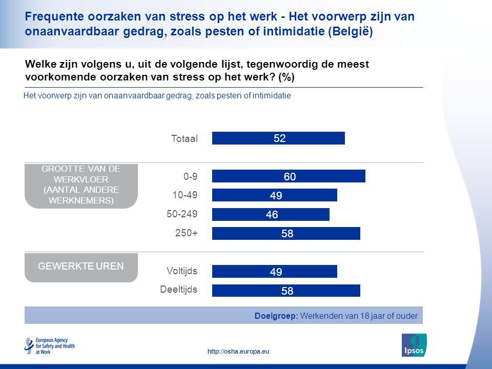39 http://osha.europa.eu Frequente oorzaken van stress op het werk - Het voorwerp zijn van onaanvaardbaar gedrag, zoals pesten of intimidatie (België) GROOTTE VAN DE WERKVLOER (AANTAL ANDERE WERKNEMERS) GEWERKTE UREN Totaal 0-9 10-49 50-249 250+ Voltijds Deeltijds Doelgroep: Werkenden van 18 jaar of ouder Welke zijn volgens u, uit de volgende lijst, tegenwoordig de meest voorkomende oorzaken van stress op het werk.