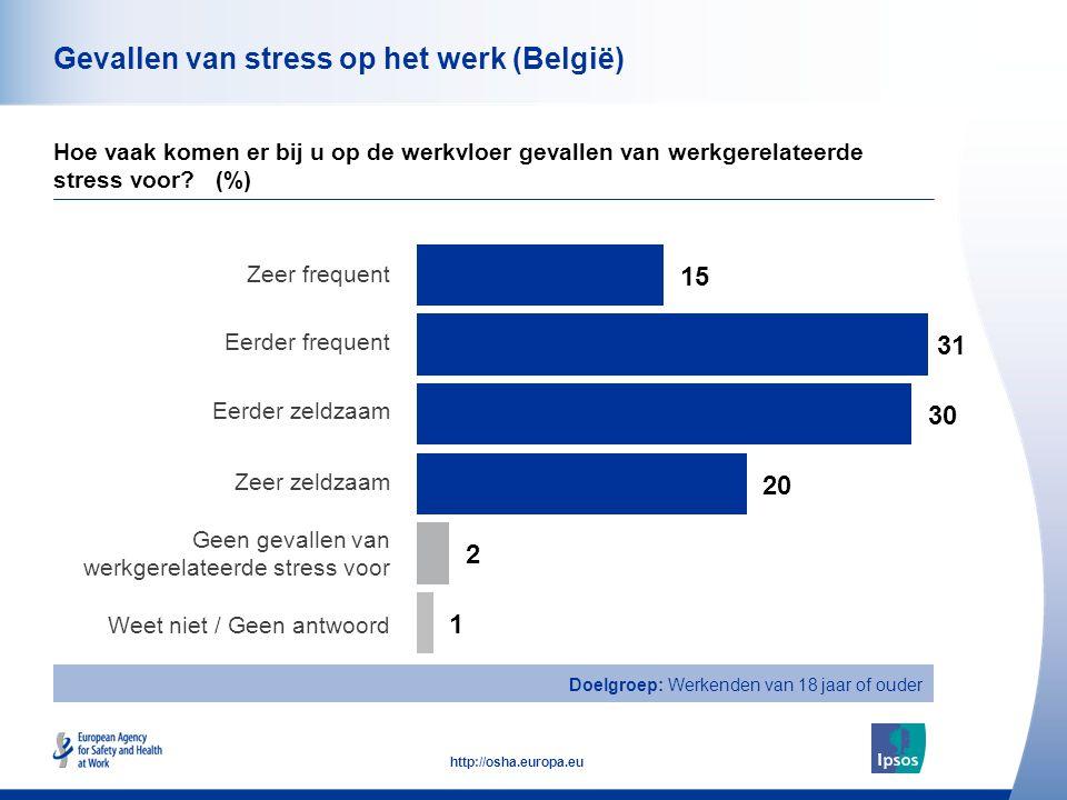 41 http://osha.europa.eu Gevallen van stress op het werk (België) Hoe vaak komen er bij u op de werkvloer gevallen van werkgerelateerde stress voor.